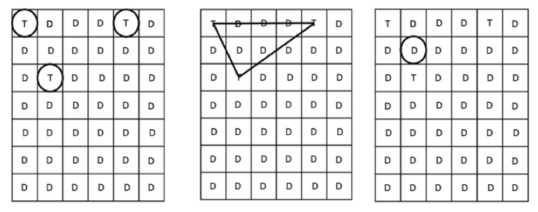 examples of 3 types of grouping schemes