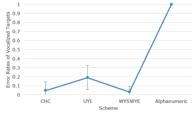 error rates of vocalized targets by scheme