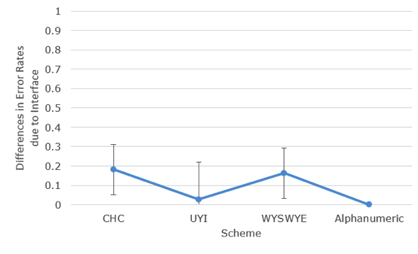 differences in error rates due to interface by scheme