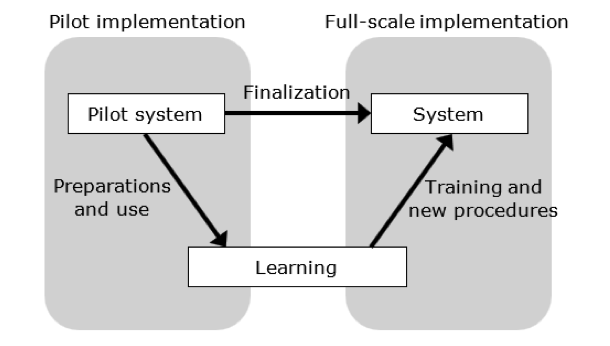 Basic flowchart showing the process of the pilot implementation to the full-scale implementation, which includes the preparations for use from the pilot system to training and providing new procedures for the implementation of the system.