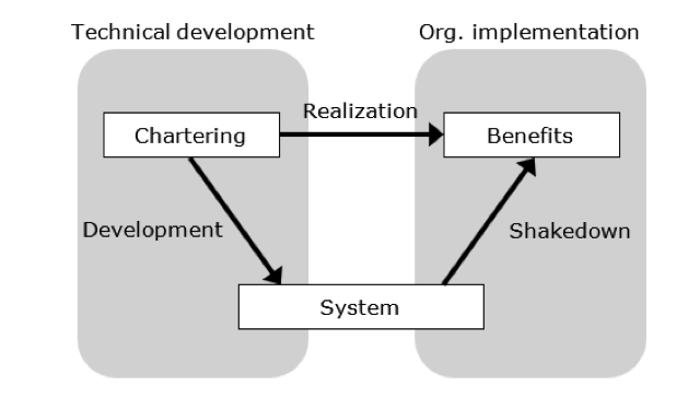 Basic flowchart showing the technical development to the organization's implementation, which relates chartering to the development of the system and the realization of the benefits. The shakedown of the system relates to the organization's benefits.