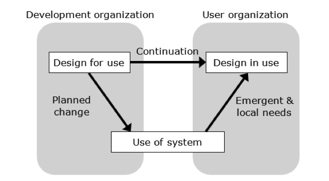 Basic flowchart showing the development organization to the user organization, which relates the design for use in the development phase with the planned change of the use of the system and the continuation of the design during the use phase. The emergent and local needs flow from the use of the system to ongoing design of the system.