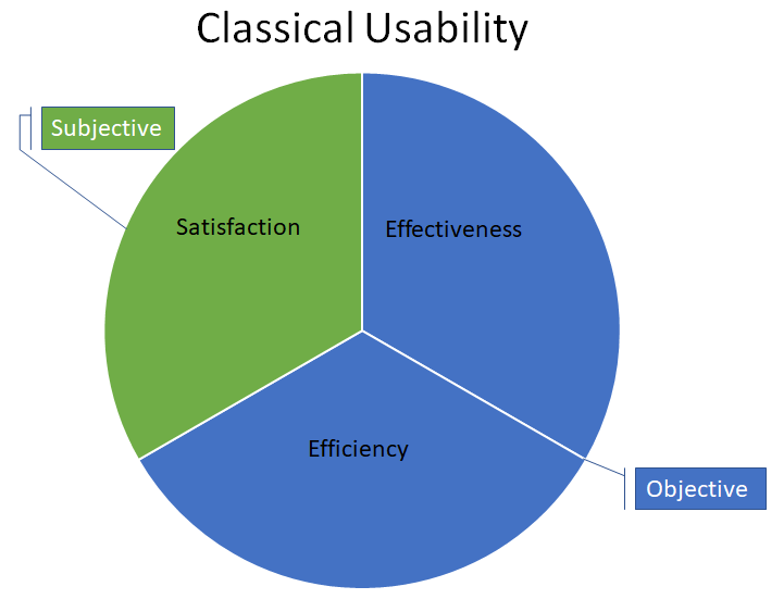 Pie chart showing effectiveness and efficiency as objective and satisfaction as subjective.