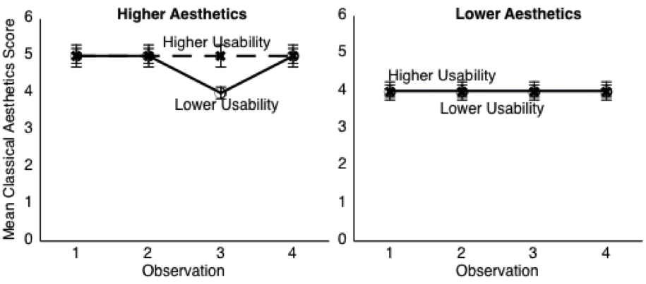 Two graphs for higher and lower aesthetics.