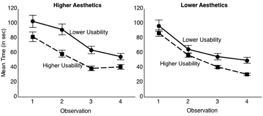 Two graphs for higher and lower aesthetics: The higher the usability, the less time participants took to complete a task.