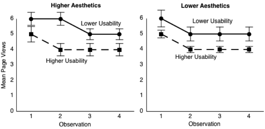Two graphs for higher and lower aesthetics: The higher the usability, the lower the page views to complete a task.