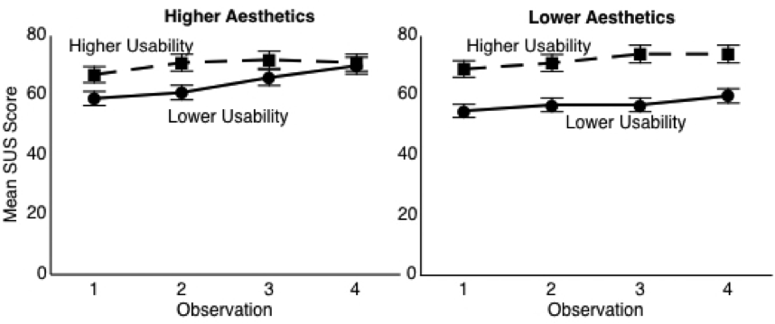 Two graphs for higher and lower aesthetics: the higher the usability, the higher the SUS score.