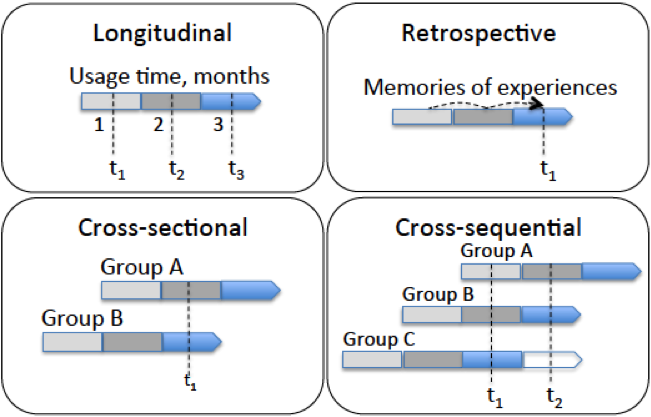 The cross-sequential approach has two masurement points t1 and t2 that are measured from several user groups (beginnings and experienced users). The longitudinal analysis of each group is carried out by comparing to the repeated measures. In addition, by comparing user groups the analysis can cover different usage phases.