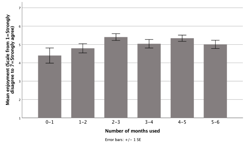 Enjoyment scale of 1 to 7, with 1 strongly disagree and 7 as stongly agree. The following is an approximation of the bars for the enjoyment responses for the number of months used by participants: 0-1 months = 4.3, 1-2 = 4.7, 2-3 = 5.2, 3-4 = 5, 4-5 = 5.2, and 5-6 = 5.
