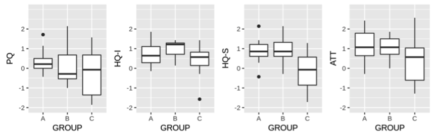 Box plot showing the distribution of Attrakdiff scores in each category, comparing each group.
