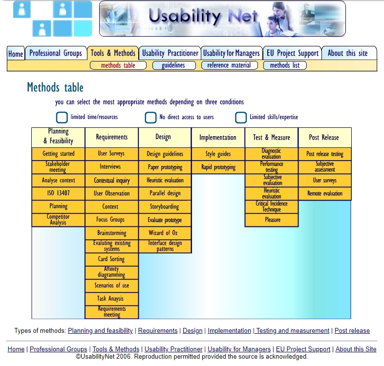 Screenshot detailing what the most appropriate methods should include depending on the conditions of the study.
