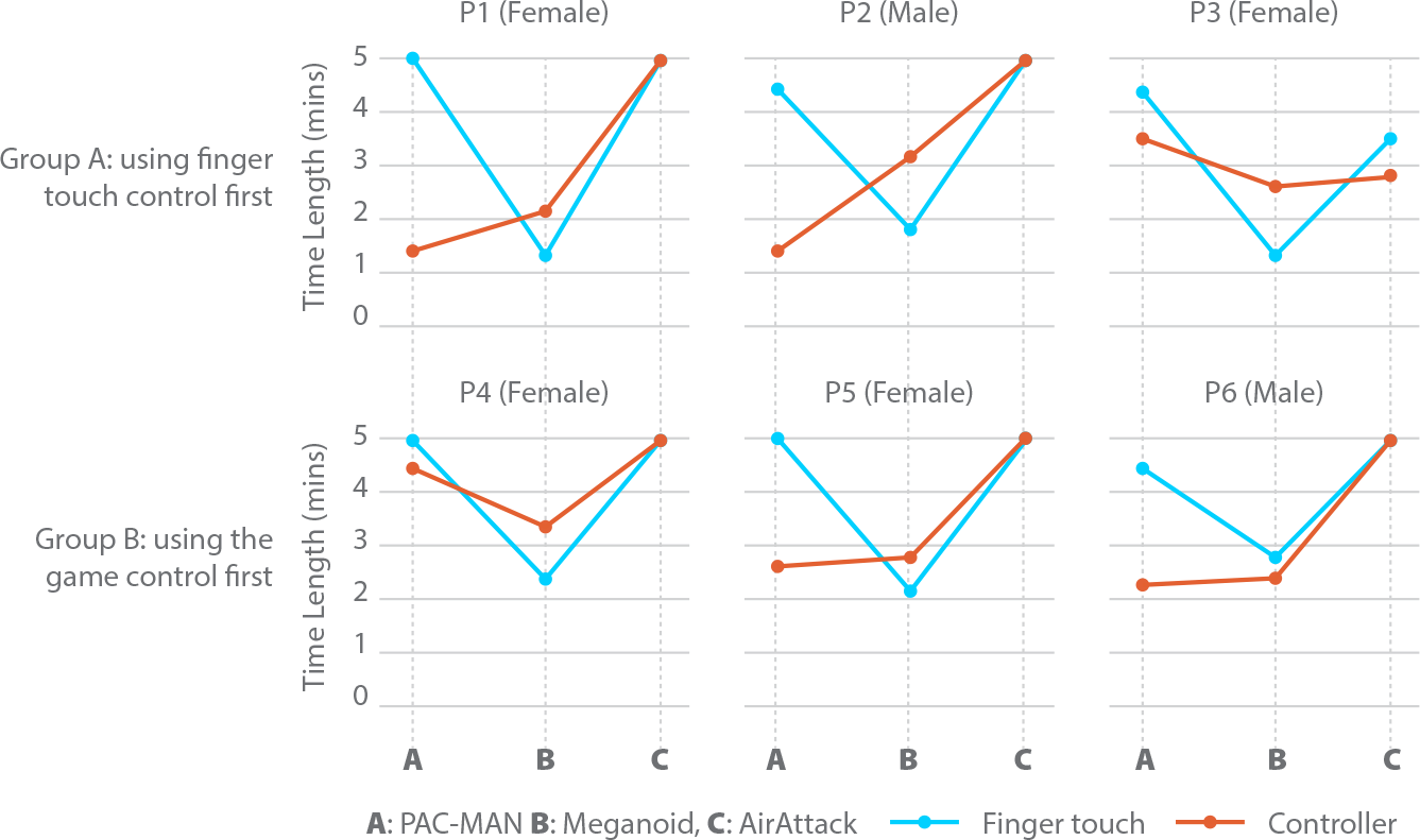 Group of line charts showing the difference for each participant group in Groups A and B.