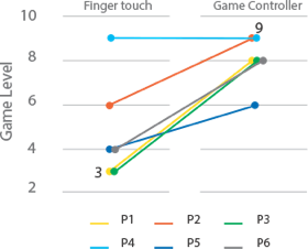 Line chart showing the difference for each participant group for the finger touch and game controller conditions.