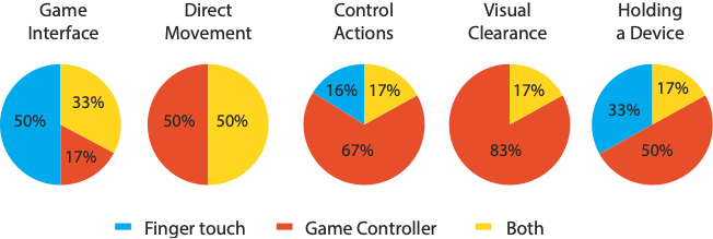 Group of pie charts for game interface, direct movement, control actions, visual clearance, and holding a device. Each details the percentage for figure touch, game controller and both conditions.