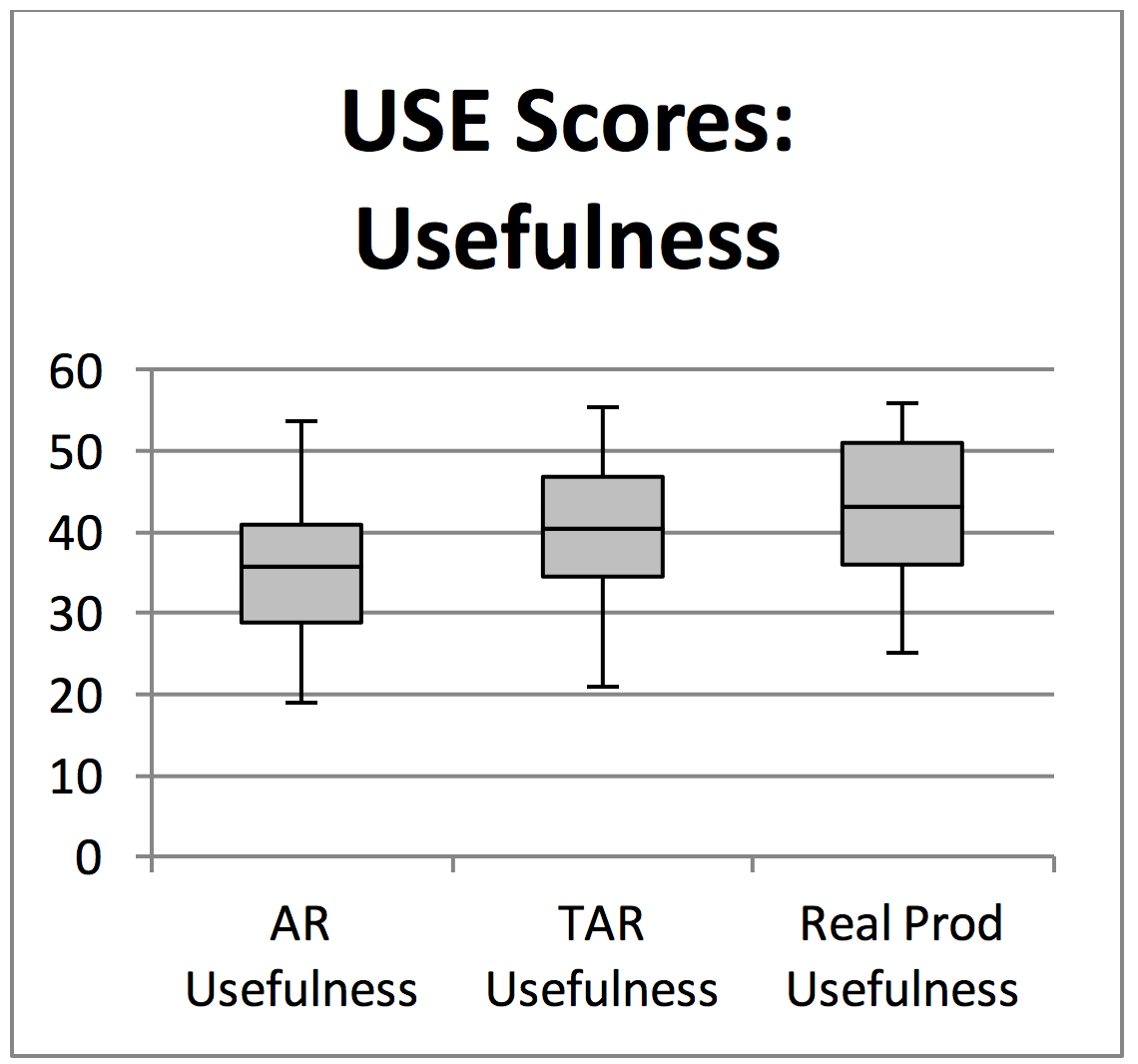 Scores increase in the following order: AR total, TAR total, and real product total.