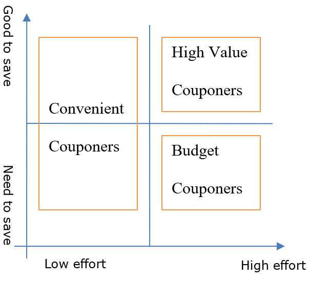 Graph comparing the different type of couponers on a range of need to save to good to save and low effort to high effort.