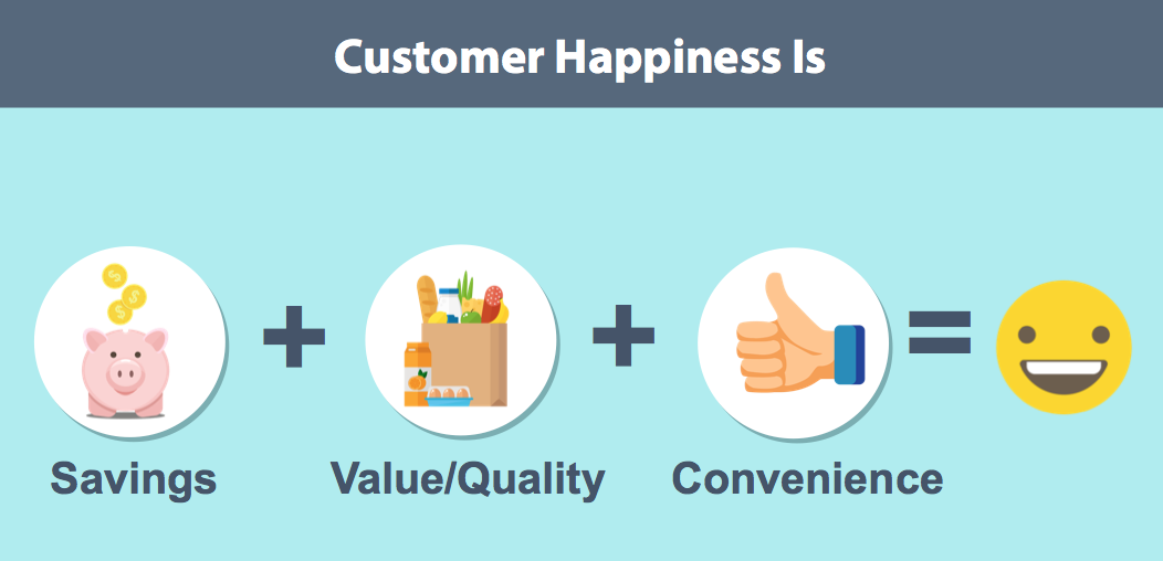 Basic drawing dipicting savings + value/quality + convenience equals customer happiness.
