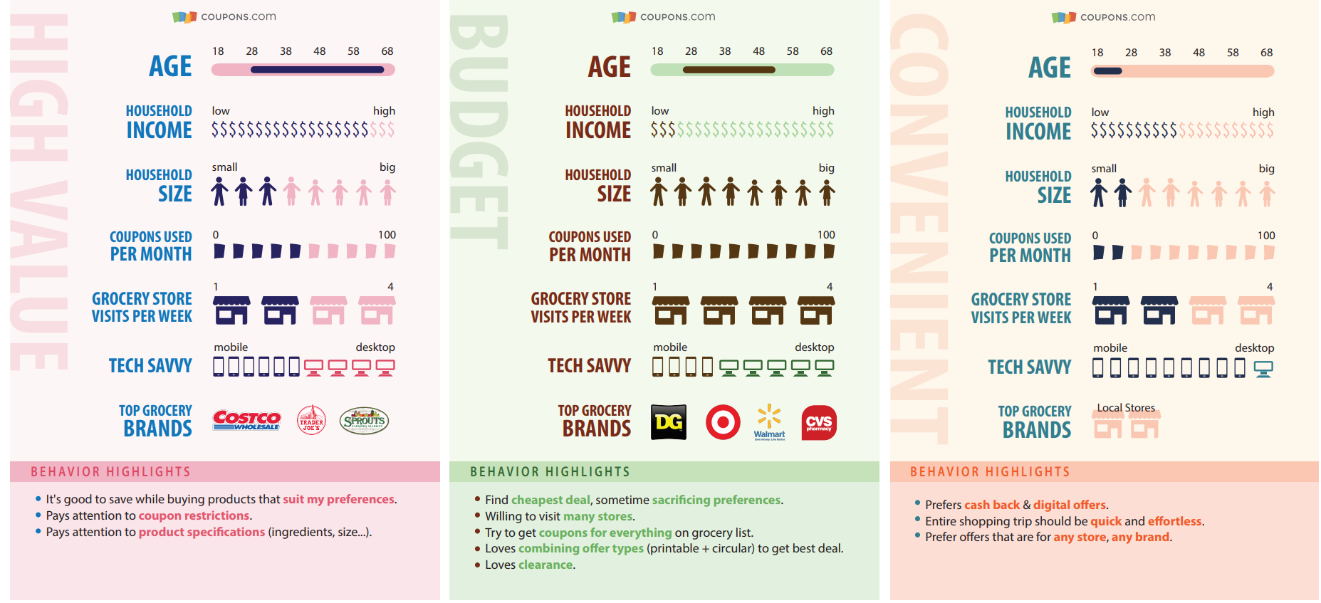 Descriptions of the demographics of each persona including age, household income, coupons used per month, tech savvy, and behavior highlights.