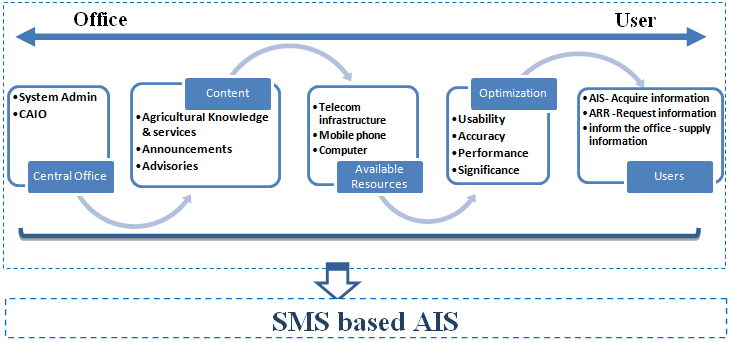 Flowchart showing the relationship of the SMS based AIS in regards to the user and the adminstrators.