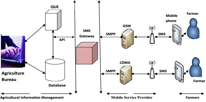 Flowchart of the design of the system broken into sections. A section for agricultural information management, one for the mobile service provider, and one for the farmers.