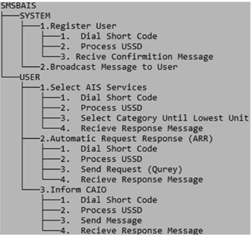 Outline of the functions for the system and the user.