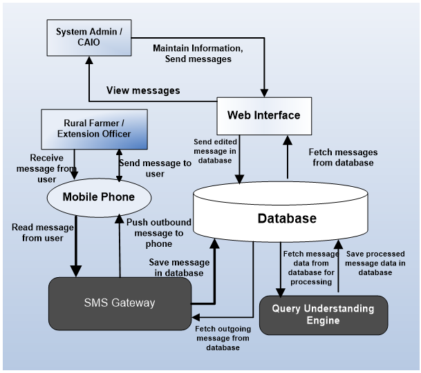 Flowcart depicting how the system interacts with each component such as the system administer, the farmer, the mobile phone, the web interface, the database, and so on.