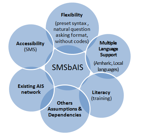 A Venn diagram depicting how the SMSbAIS relates to flexibility, accessibility, multiple language support, literacy, the existing AIS network, and other assumptions and dependencies.