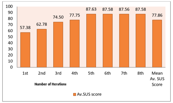 Bar graph showing the average SUS score for each iteration.