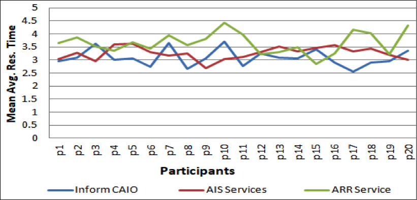Line graph showing each participant's average response time to inform the CAIO, AIS services, and the ARR service.