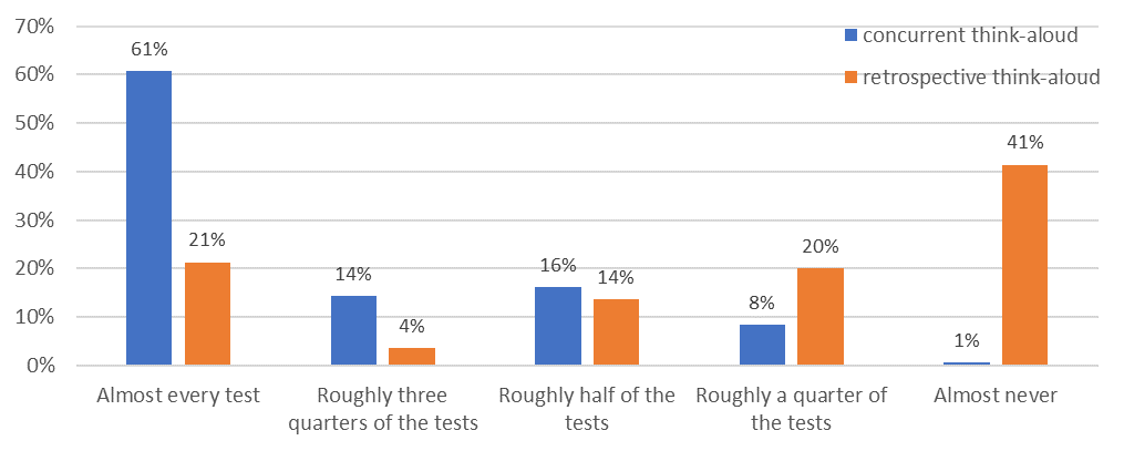 Bar graph showing results mentioned in text.