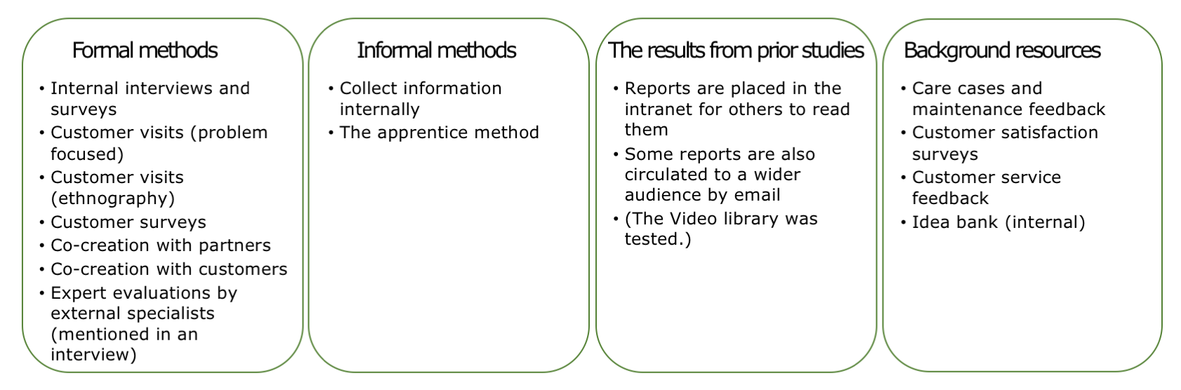 Method-mix demonstrates a good variety of  methods used within the company.