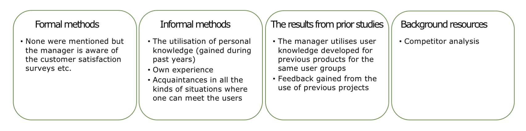 The product manager's method mix emphasises direct customer contacts and own experience.