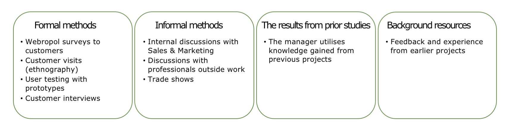 This method mix highlights internal sources and earlier experience.