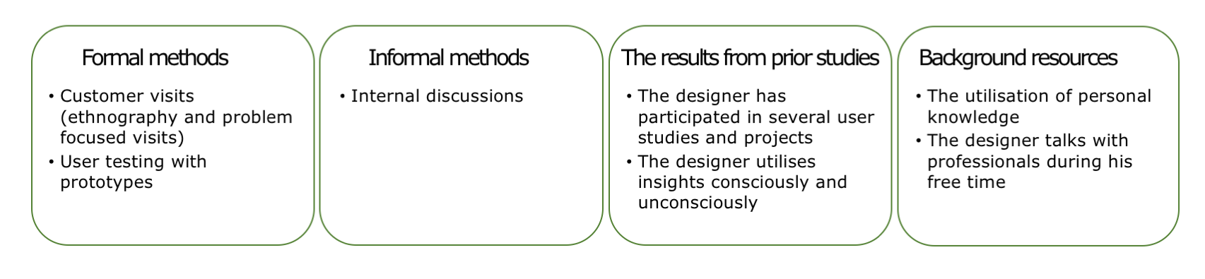 Method mix highlights site visits and knowledge from earlier studies.