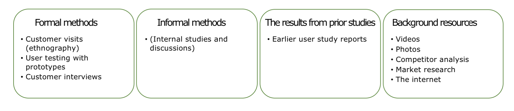 The only method-mix with earlier user study reports.