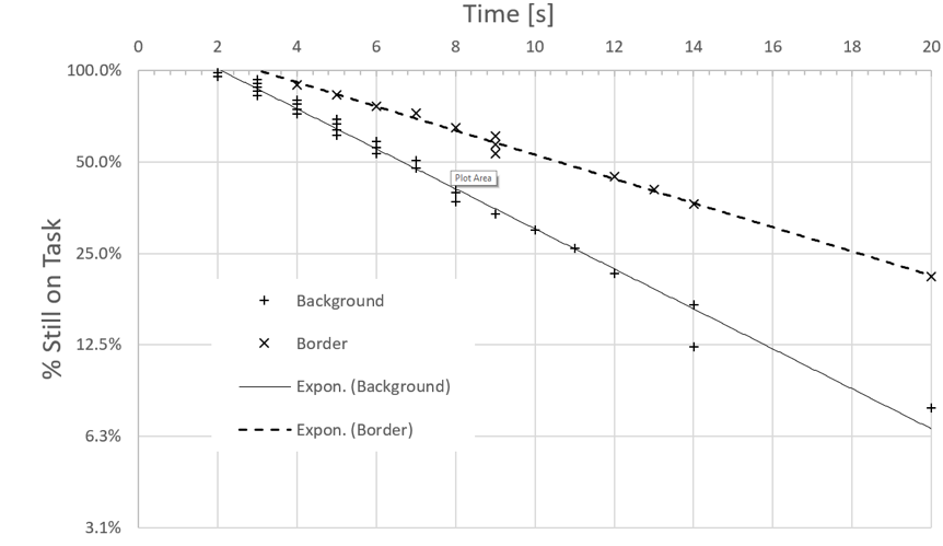 Plot line graph showing the % still on task vs time.