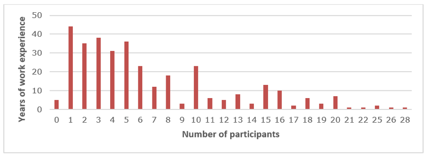 Bar chart showing how many years of work experience participants had.
