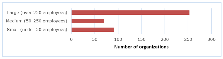 Bar chart showing how many employees the participants' organizations had: small, medium, or large.