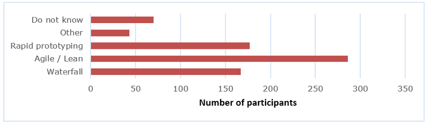 Bar chart showing how many participants organizations follow waterfall, rapid/lean, agile/learn, or other development methodologies.