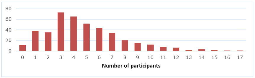 Bar chart showing how many theories, frameworks, and methods participants were familiar with.