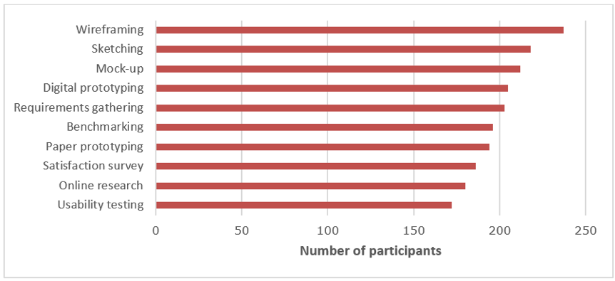 Bar chart showing the top 10 UX activities of participants.