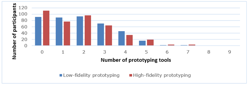 Bar graph showing the number of prototyping tools that participants use.