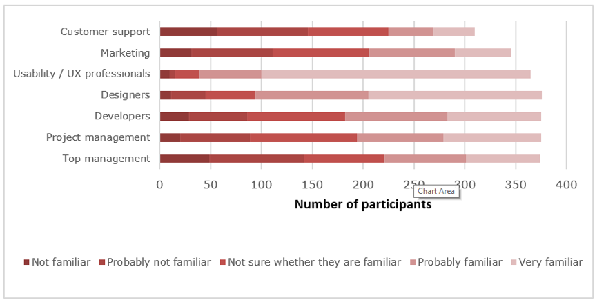 Bar graph showing the types of employees who may have familiarty with UX, according to the participants perceptions.