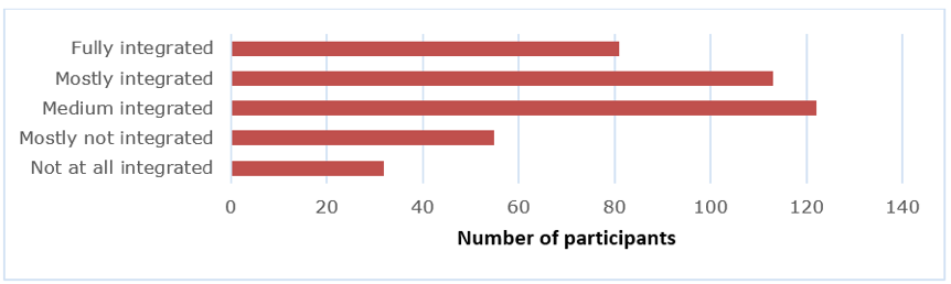 Bar graph depicting the participants perception of the integration of UX activies within their organizations.