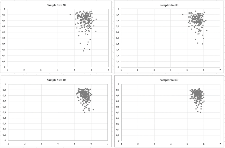 Scatter plot charts