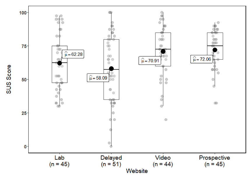 The following are the poplulation means noted in each boxplot: Lab = 62.28, delayed  = 58.09, video = 70.91, and prospective = 72.06