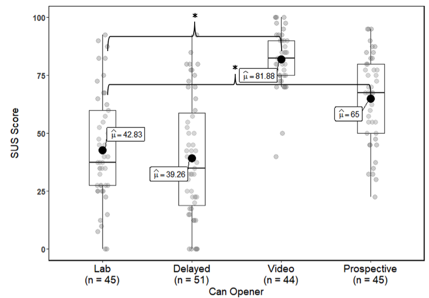 The following are the poplulation means noted in each boxplot: Lab = 42.83, delayed  = 39.26, video = 81.88, and prospective = 65