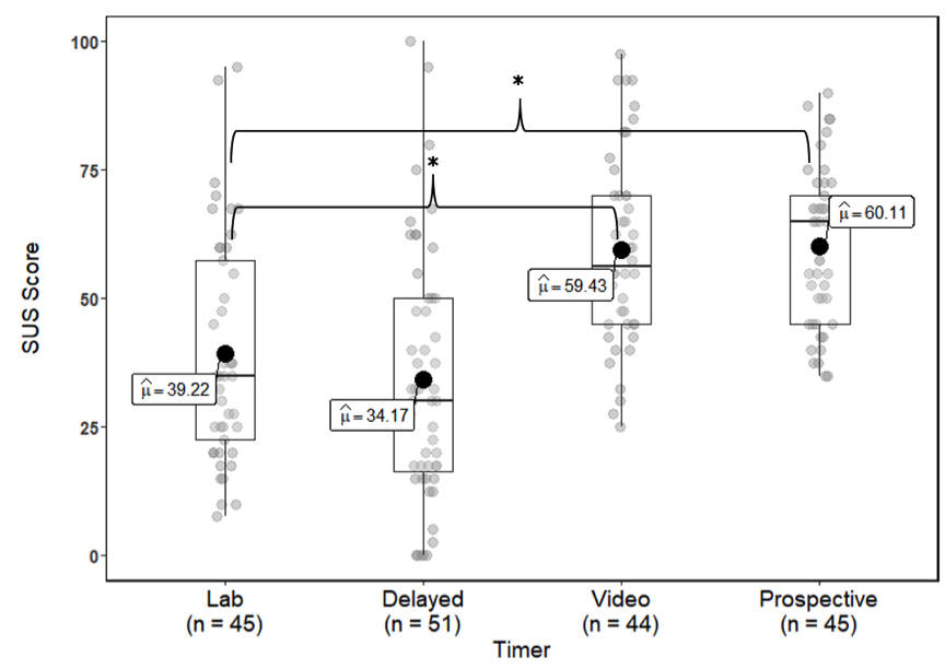 The following are the poplulation means noted in each boxplot: Lab = 39.22, delayed  = 34.17, video = 59.43, and prospective = 60.11