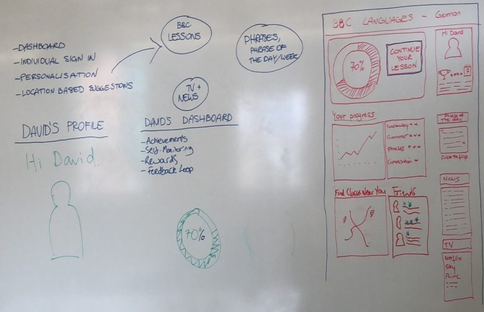 """Photo of a white board with details of """"David's"""" profile."""