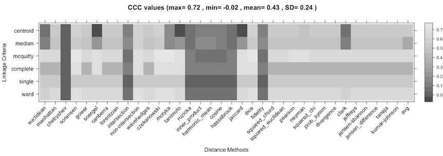 Graph comparing linkage criteria and distance methods.